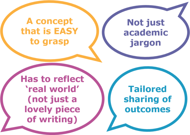 *A concept that is EASY To grasp *Not just academic jargon *Has to reflect 'real world' (not just a lovely piece of writing) *Tailored sharing of outcomes